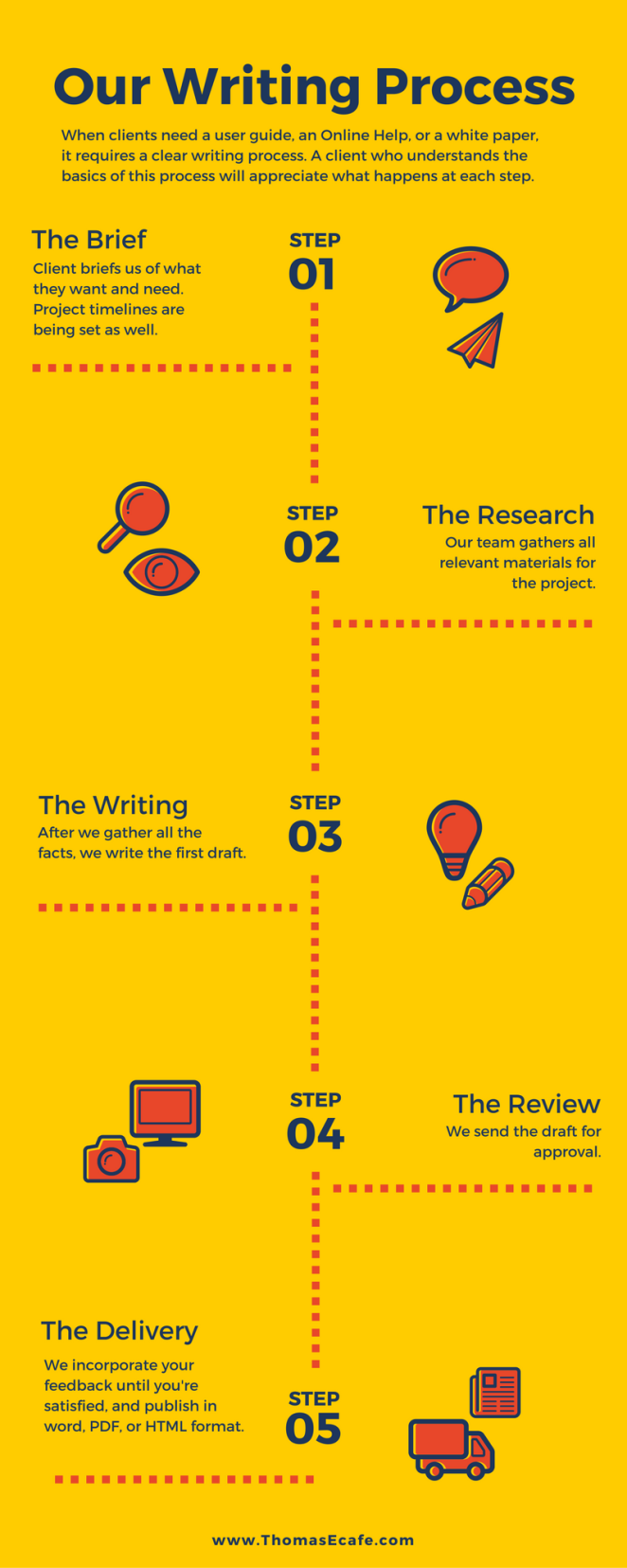 technical-writing-process